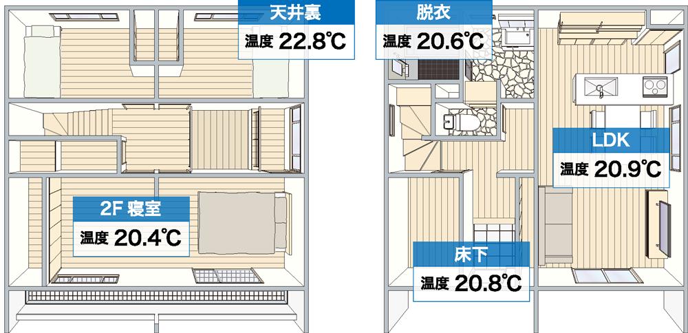 寒い冬の日の室内の温度差