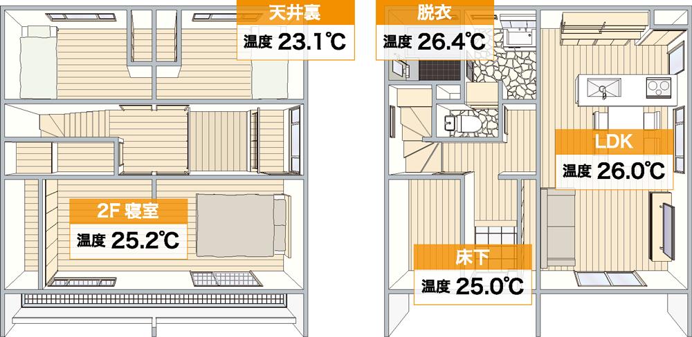 暑い夏の日の室内の温度差