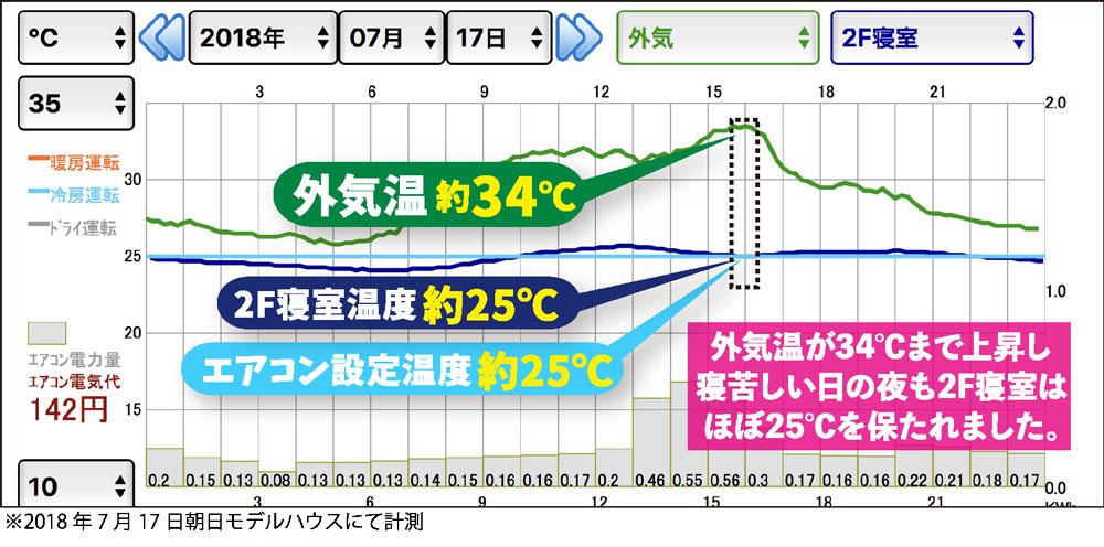 暑い夏の日の温度変化